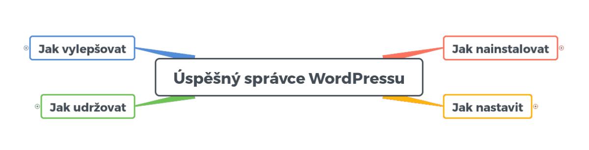 Úspěšný správce WordPressu